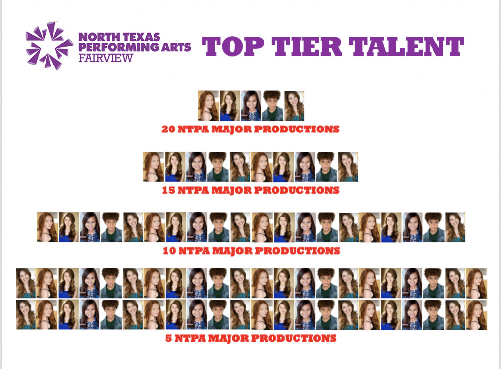 Fairview Top Tier Talent Wall displays headshots of actors by number of shows completed