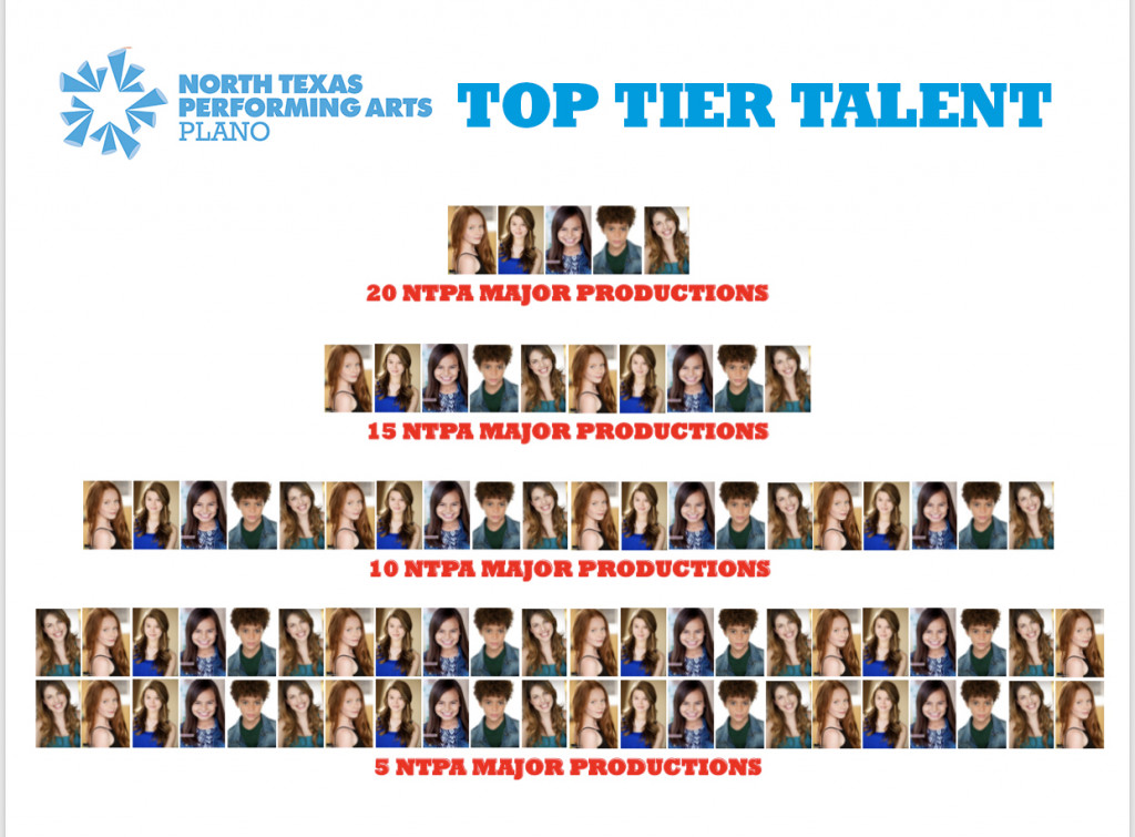 Plano Top Tier Talent Wall displays headshots of actors by number of shows completed